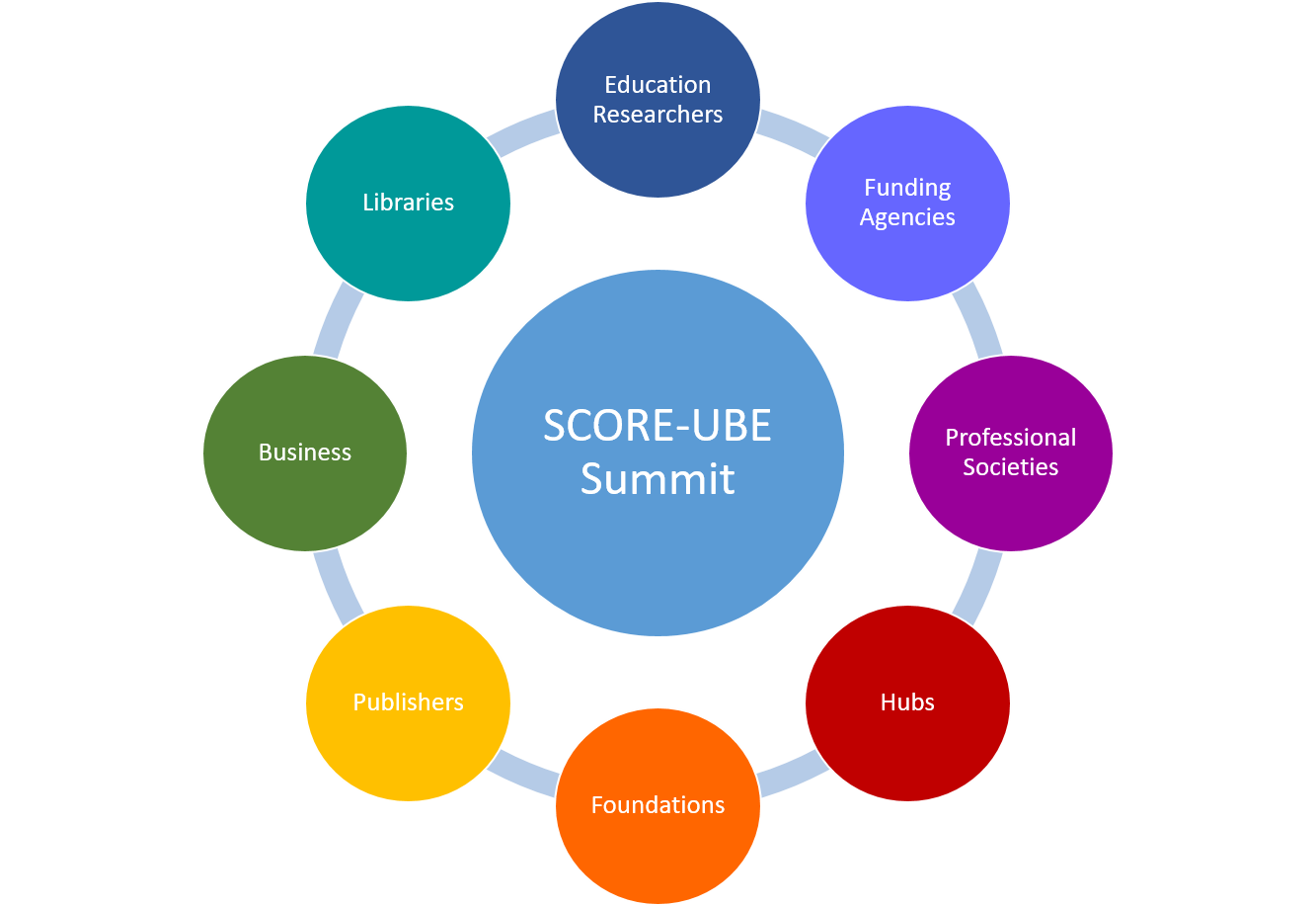 Sustainability Challenges for Open Resources to promote an Equitable Undergraduate Biology Education (SCORE-UBE) group image