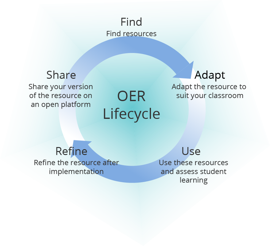 OER Lifecycle with the steps Find: find resources, Adapt: adapt the resource to suit your classroom, Use: use these resources and assess student learning, Refine: refine the resource after implementation, Share: share your version of the resource on an open platform,
