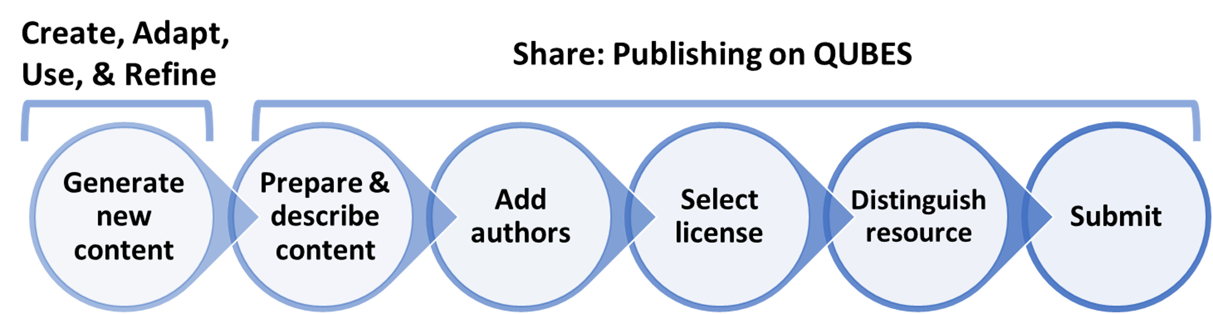 overview of the publishing process. Create, adapt, use, and refine lead to the generation of new content. Share encompasses all the steps to publishing on QUBES: describe content, add authors, select license, distinguish resource, and submit