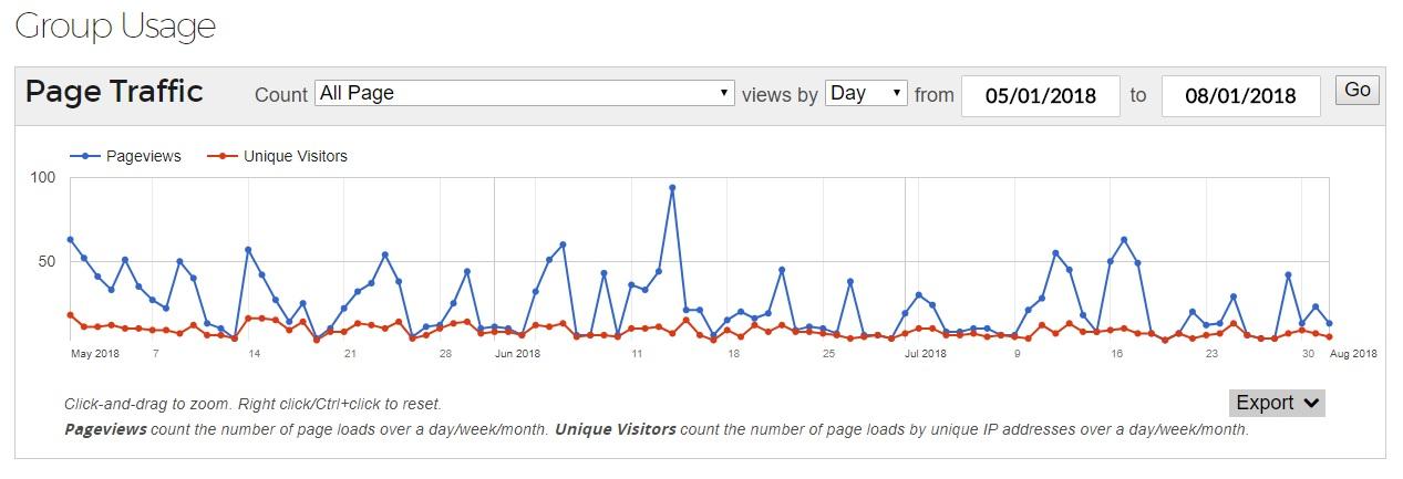 Usage Data Graph