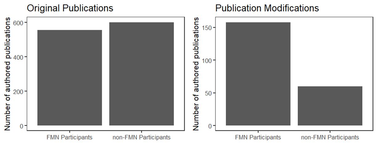 Number of original publications and modifications by FMN participants and non-participants