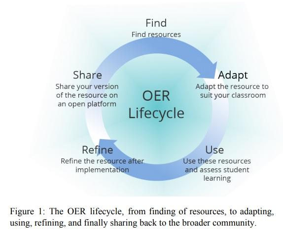 OER lifecycle image