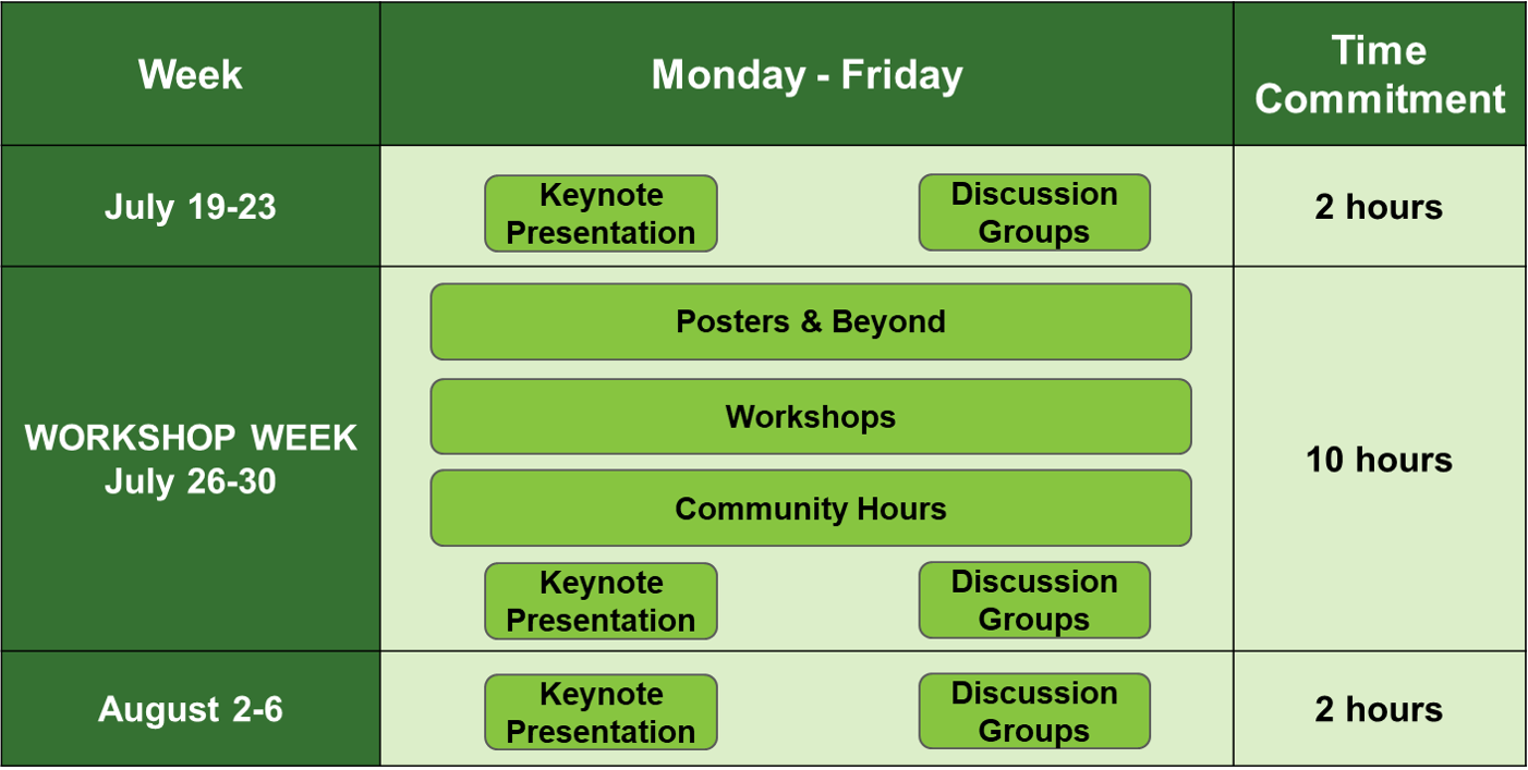 BIOME Institute summer session schedule. July 19-23 includes a keynote presentation and discussion group meeting with a total time commitment of two hours. July 26-30, workshop week includes a keynote presentation, discussion group meeting, workshops, poster sessions, and community hours , a total time commitment of 10 hours. August 2-6 includes a keynote presentation and discussion group meeting with a total time commitment of two hours.