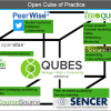 Open QUBES - A Faculty Use Case of Open Practice