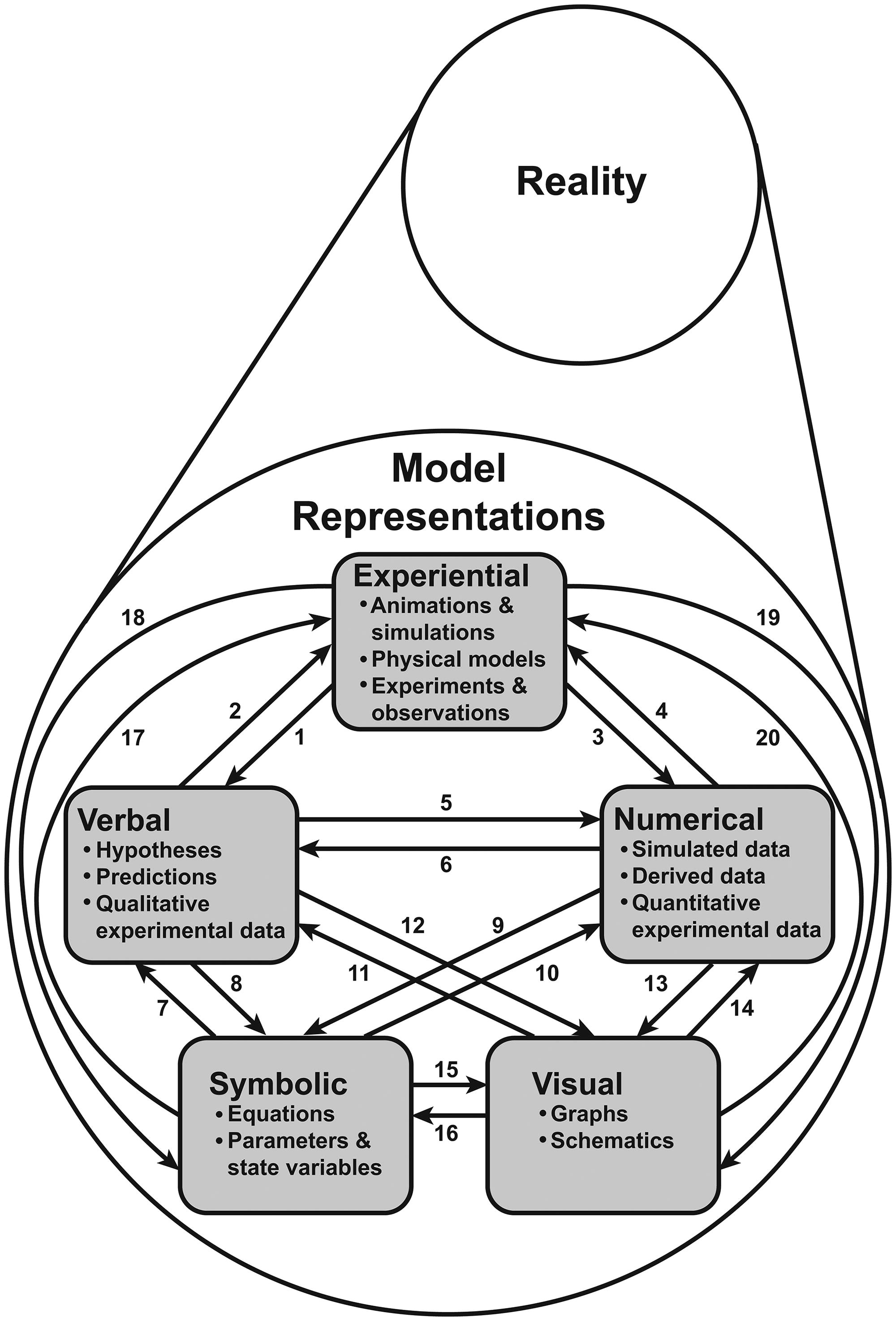 "A ""Rule-of-Five"" Framework for Models and Modeling"