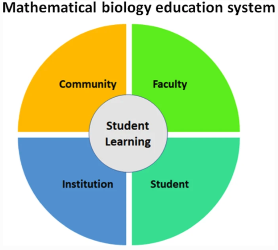 Building Community-Based Approaches to Systemic Reform in Mathematical Biology Education