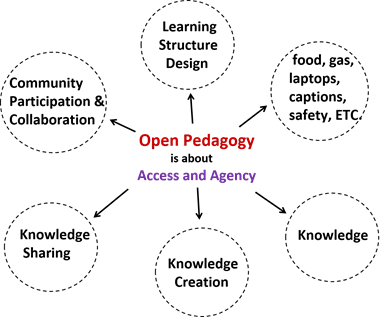 Open Science and Education Practices Ontology